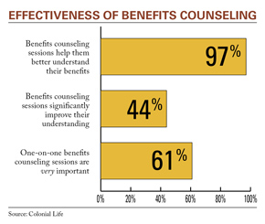 benefits of family counseling Family counselors eagerly extoll the benefits of family therapy and even encourage counselors who work with individual clients to consider the family environment for instance, bringing in family members to help an individual client work on an issue can be very beneficial.